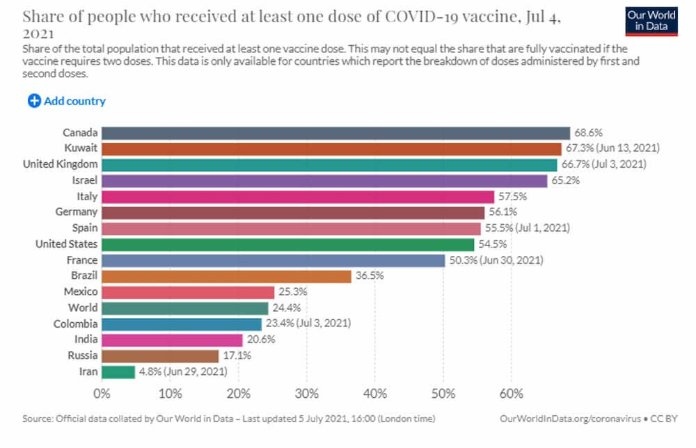 Share of people who received at least one dose of COVID-19 vaccine, Jul 4, 2021