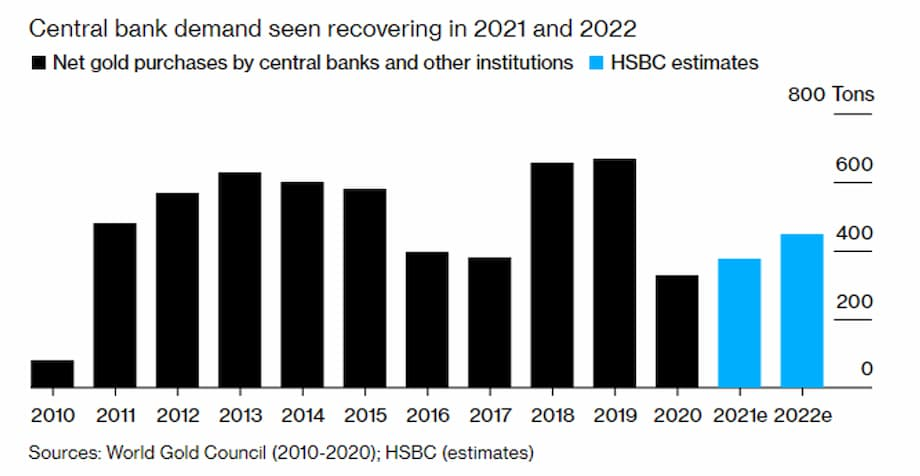 Central Bank demand seen recovering in 2021 and 2022