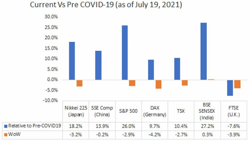 Current Vs Pre COVID-19 (as of July 19, 2021)