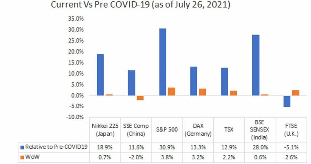 Current Vs Pre COVID-19 (as of July 26, 2021)