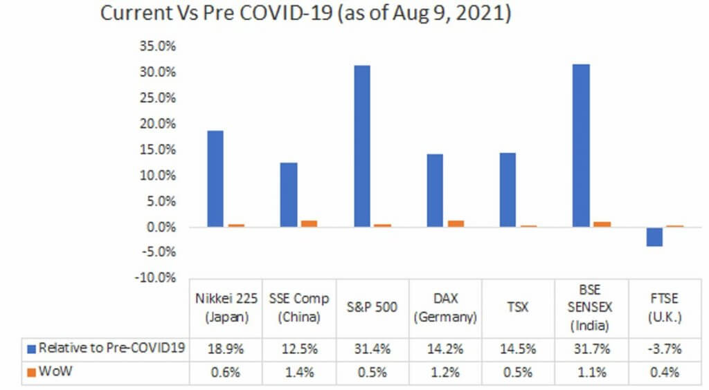 Current Vs Pre COVID-19 (as of Aug 9, 2021)