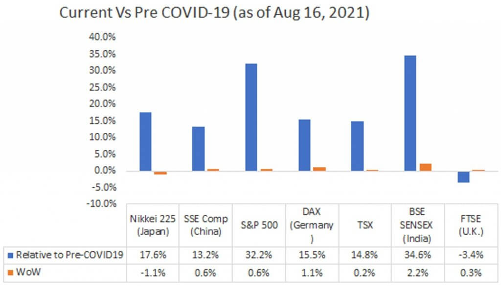 Current Vs Pre COVID-19 (as of Aug 16, 2021)