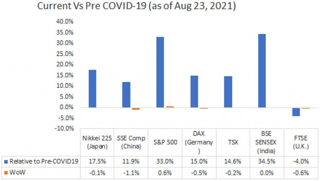 Current Vs Pre Covid-19 (as of August 23, 2021)