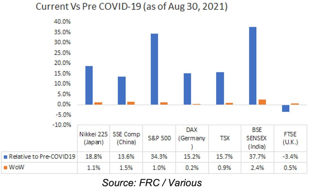 Current Vs Pre COVID-19 (as of Aug 30, 2021)