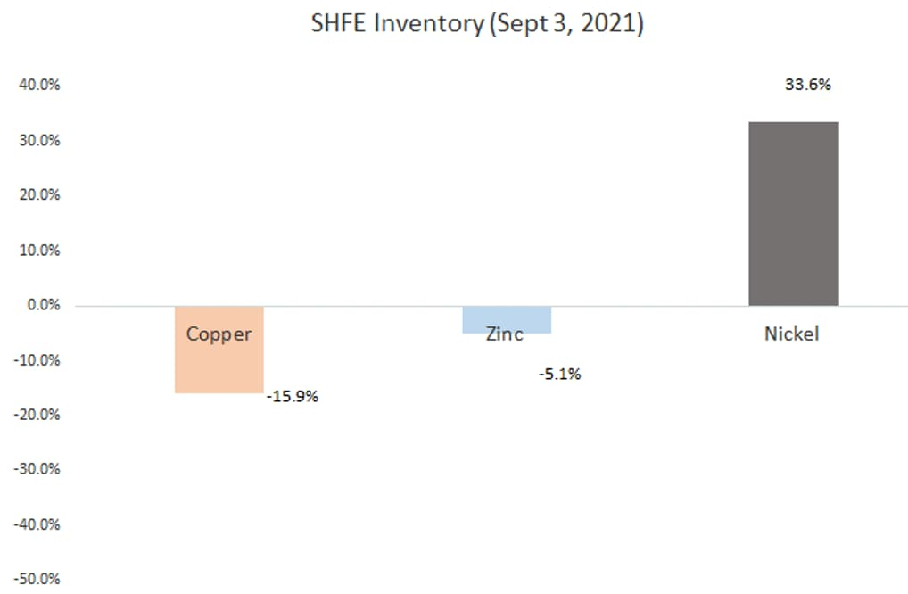 SHFE Inventory (Sept 3, 2021)