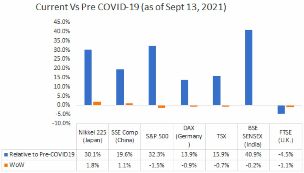 Current Vs Pre COVID-19 (as of Sept 13, 2021)