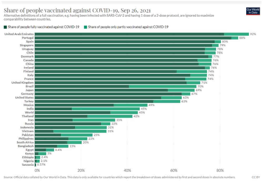 Share of people vaccinated against COVID-19, Sept 26, 2021