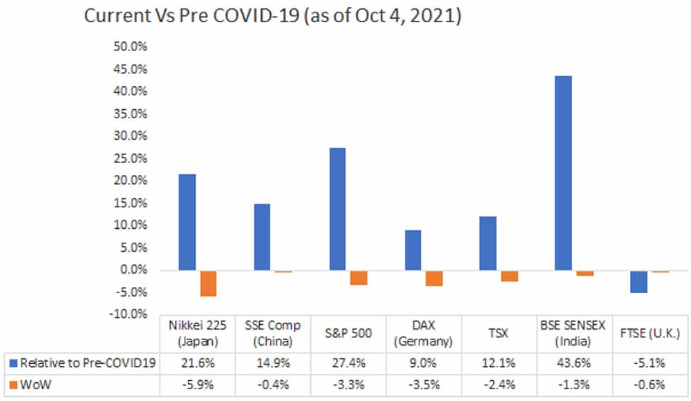 Current Vs Pre COVID-19 (as of OCT 4, 2021)